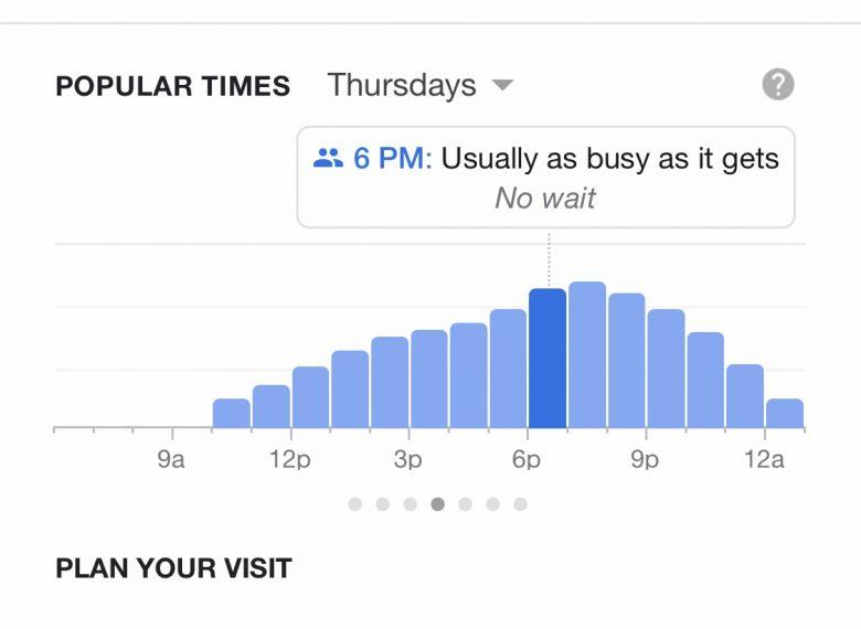 Gráfico do Google que mostra os horários mais cheios e mais vazios dos restaurantes