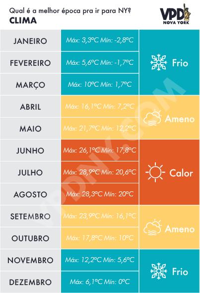 O que esperar do clima de cada época. Gráfico das temperaturas máximas e mínimas em cada mês em Orlando
