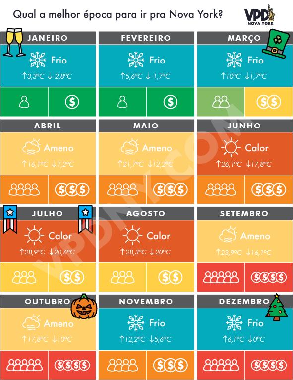 Não existe melhor época, existe época preferida. Tabela resumindo temperatura, eventos e faixa de preços em cada mês em Nova York