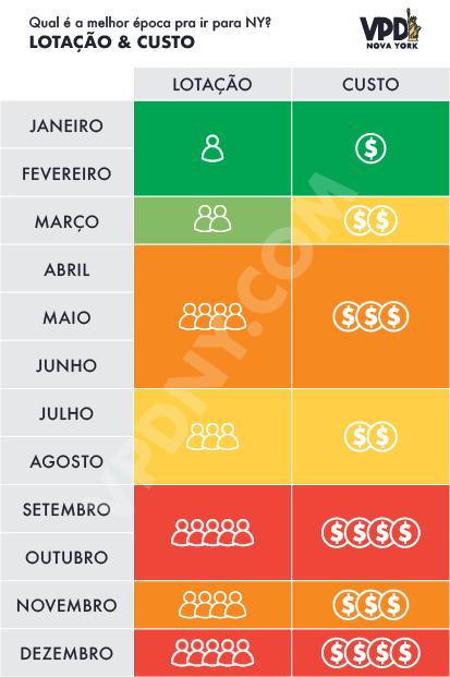 Tabela dividida por mês - o que esperar da lotação e dos preços de cada época em Nova York