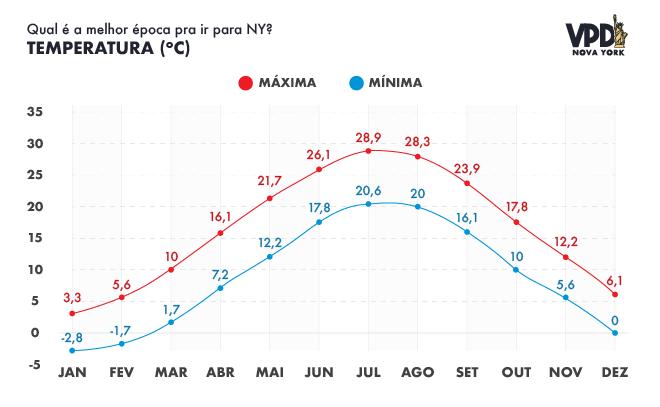 Gráfico das máximas e mínimas -clima em Nova York