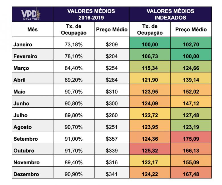 Tabela com a média da taxa de ocupação e dos preços em cada mês na cidade de Nova York. Cálculo feito com base nos valores da secretaria de turismo de Nova York