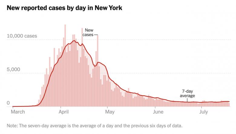 Gráfico mostrando a curva de casos em NY, que teve seu pico em Abril. Imagem: NYT
