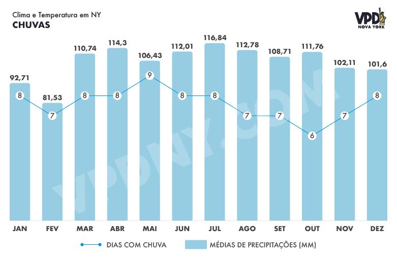 Gráfico das chuvas em Nova York por mês, em mm