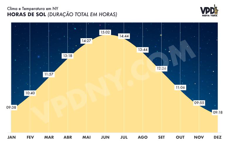 Gráfico da duração dos dias em Nova York em cada mês