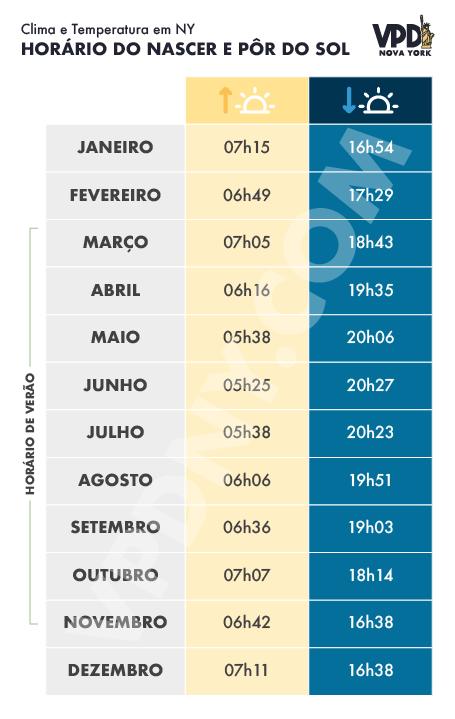 Gráfico de horários de nascer e pôr do sol em Nova York, o que afeta a temperatura e o aproveitamento