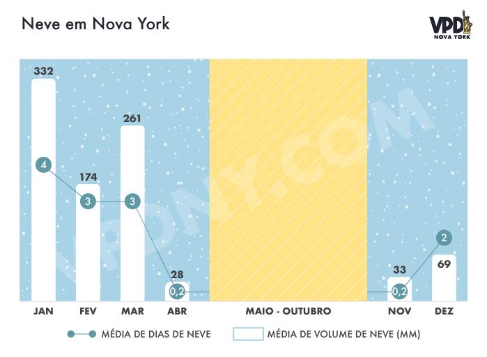 Gráfico da média de dias de neve e média de volume de neve em Nova York