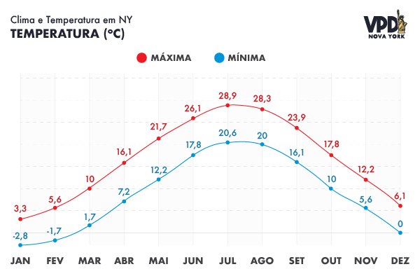 Gráfico de temperatura em Nova York por mês, com as mínimas e as máximas
