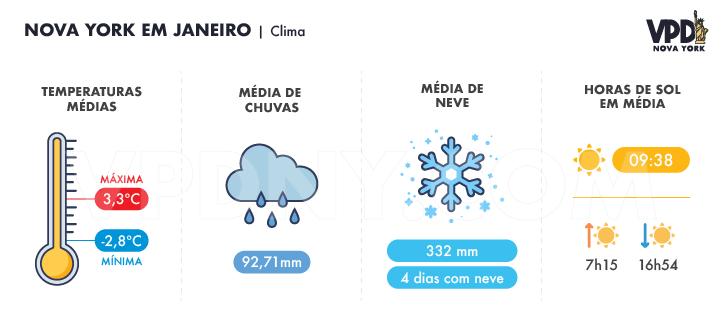 Gráfico sobre o clima em Nova York em janeiro: temperaturas médias, média de chuvas, média de neve e horas de sol em média.