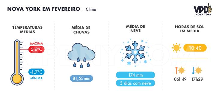 Gráfico sobre o clima em Nova York em fevereiro: temperaturas médias, média de chuvas, média de neve e horas de sol em média.