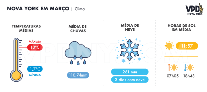 Gráfico mostrando as temperaturas médias, médias de chuva, média de neve e média de horas de sol em Nova York em março.